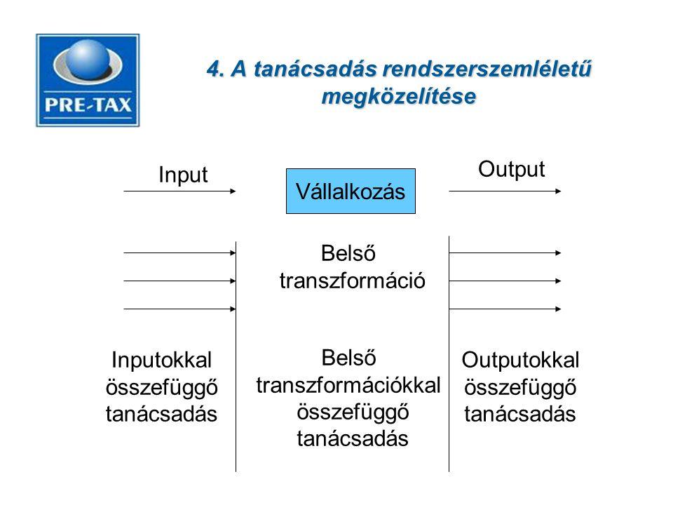 4. A tanácsadás rendszerszemléletű megközelítése Vállalkozás Input Output Belső transzformáció Belső transzformációkkal összefüggő tanácsadás Inputokk