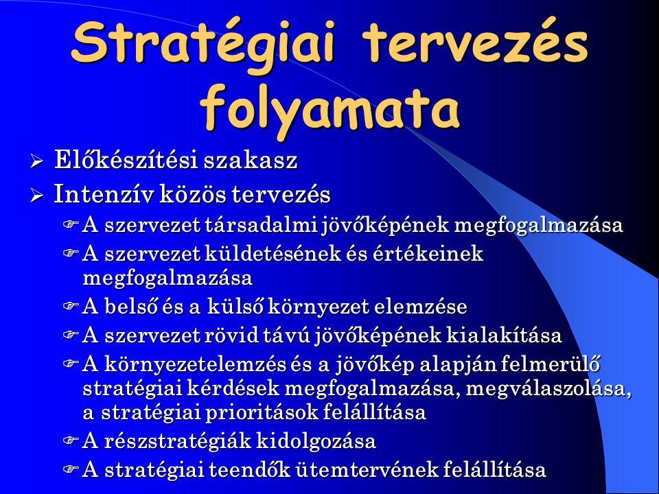 Stratégiai tervezés folyamata  Előkészítési  Előkészítési szakasz  Intenzív  Intenzív közös tervezés  A  A szervezet társadalmi jövőképének megf