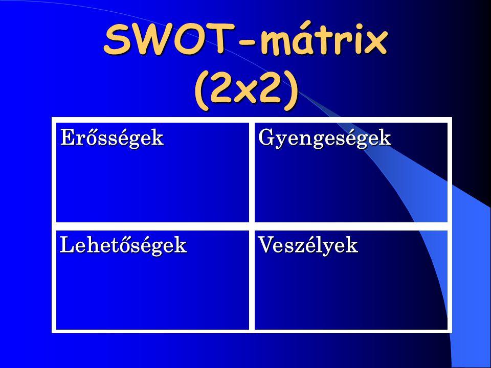 SWOT-mátrix (2x2) Erősségek Gyengeségek Lehetőségek Veszélyek