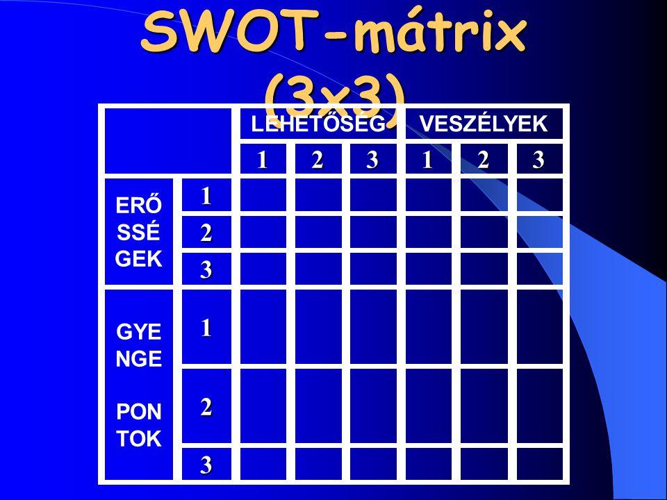 SWOT-mátrix (3x3) LEHETŐSÉGVESZÉLYEK 123123 ERŐ SSÉ GEK1 2 3 GYE NGE PON TOK1 2 3