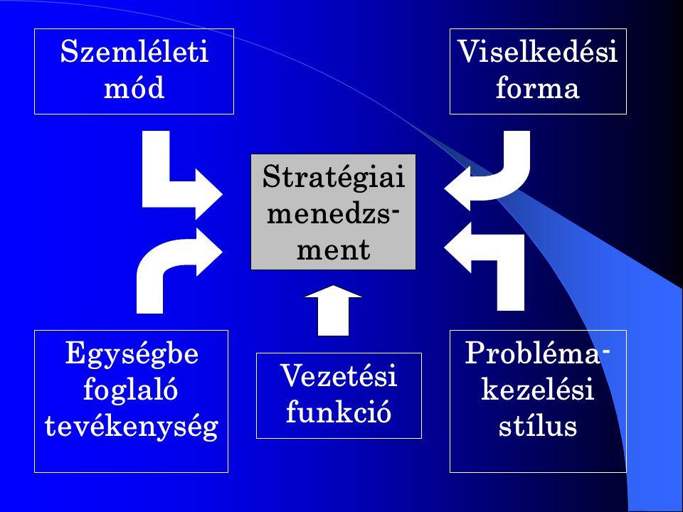 Szemléleti mód Viselkedési forma Egységbe foglaló tevékenység Vezetési funkció Probléma- kezelési stílus Stratégiai menedzs- ment