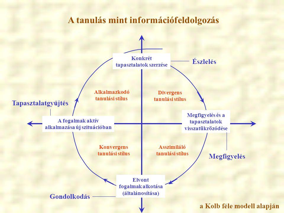 A tanulás mint információfeldolgozás Konkrét tapasztalatok szerzése Megfigyelés és a tapasztalatok visszatükröződése A fogalmak aktív alkalmazása új s