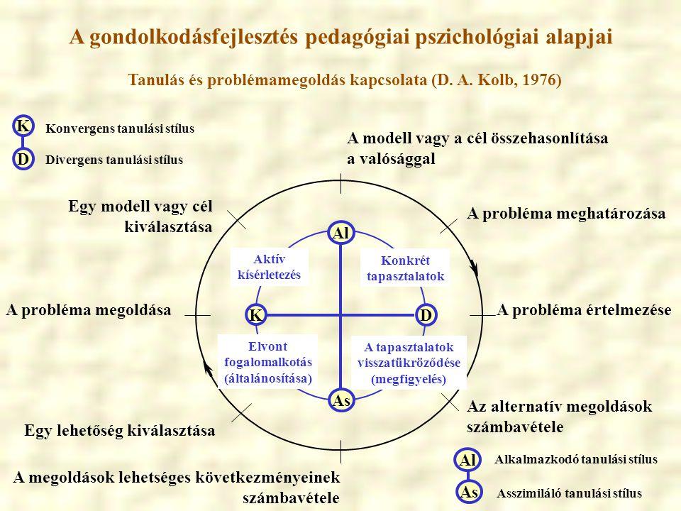 A gondolkodásfejlesztés pedagógiai pszichológiai alapjai Tanulás és problémamegoldás kapcsolata (D. A. Kolb, 1976) A modell vagy a cél összehasonlítás