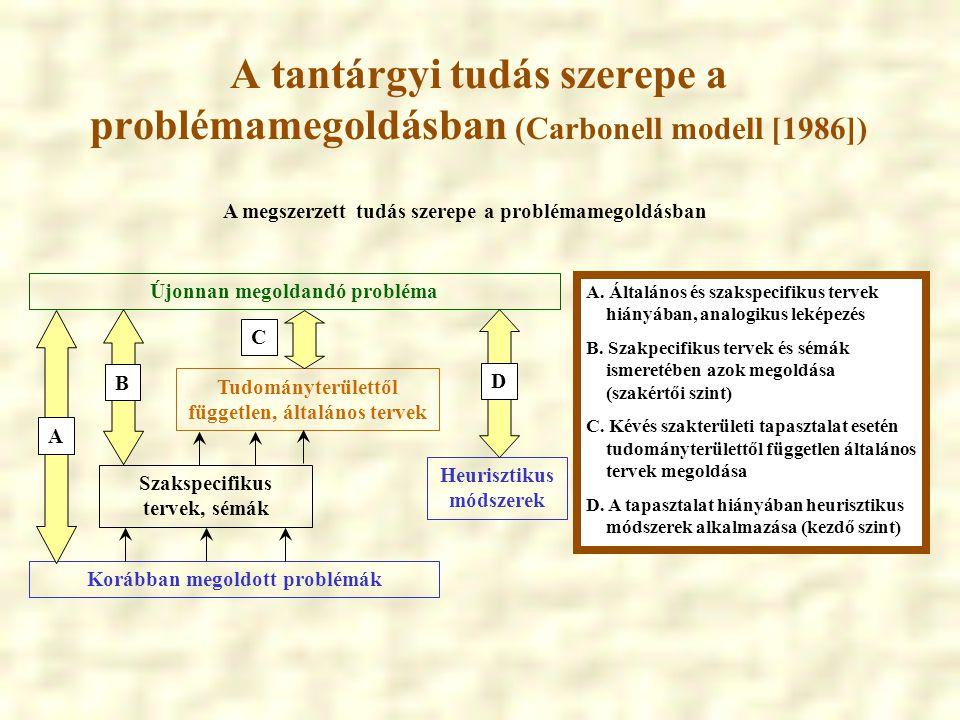 A tantárgyi tudás szerepe a problémamegoldásban (Carbonell modell [1986]) Korábban megoldott problémák Újonnan megoldandó probléma A Szakspecifikus te
