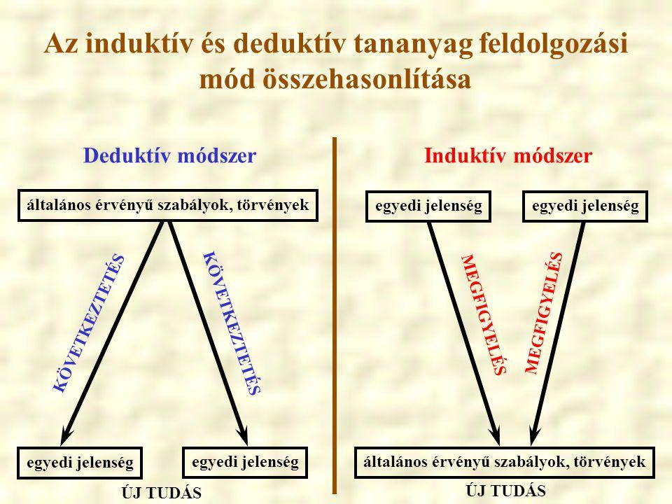 Az induktív és deduktív tananyag feldolgozási mód összehasonlítása Deduktív módszerInduktív módszer általános érvényű szabályok, törvények egyedi jele