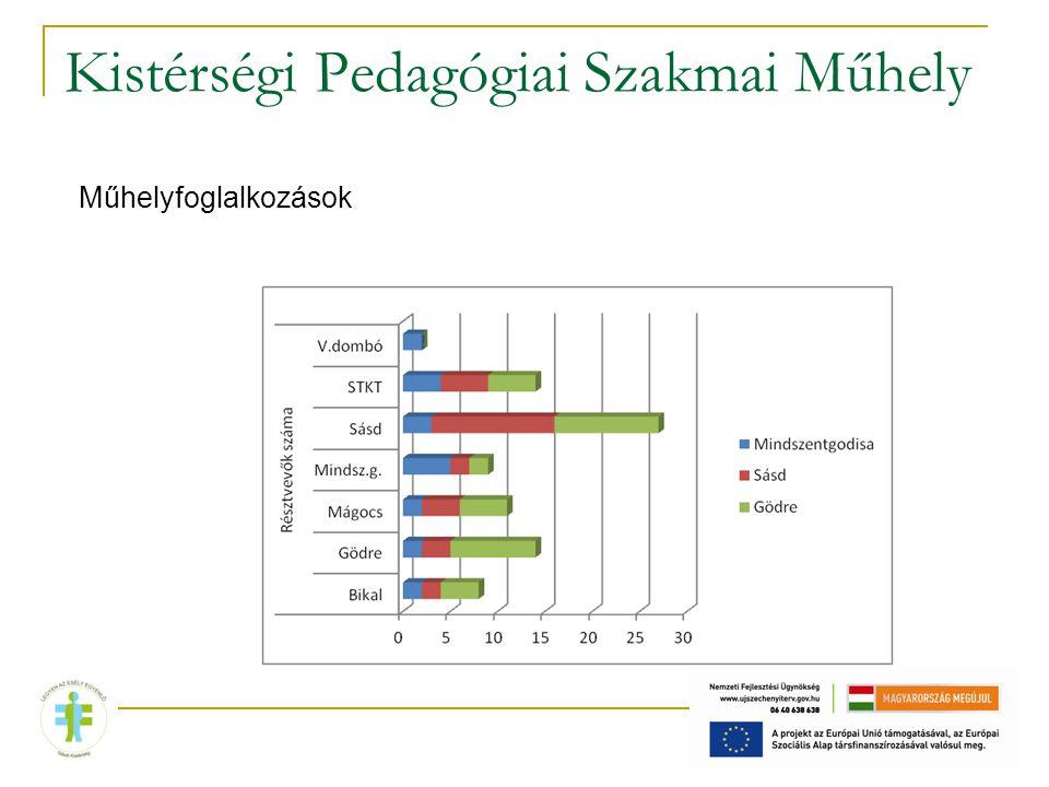 Kistérségi Pedagógiai Szakmai Műhely Műhelyfoglalkozások