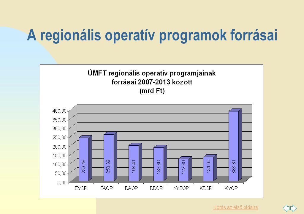 Ugrás az első oldalra A regionális operatív programok forrásai