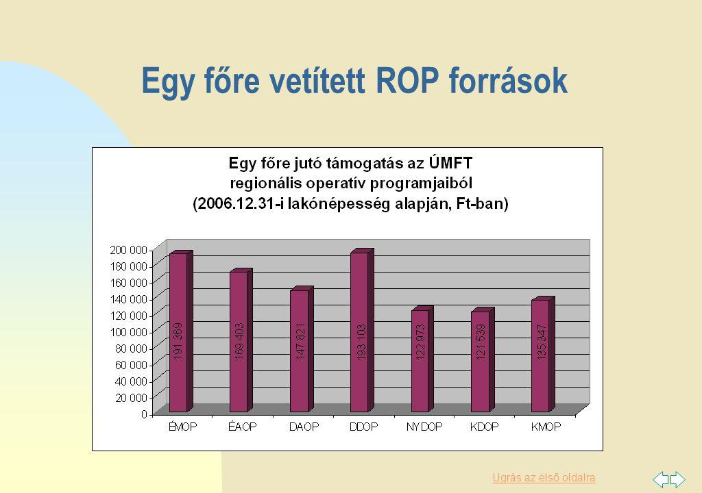 Ugrás az első oldalra Egy főre vetített ROP források