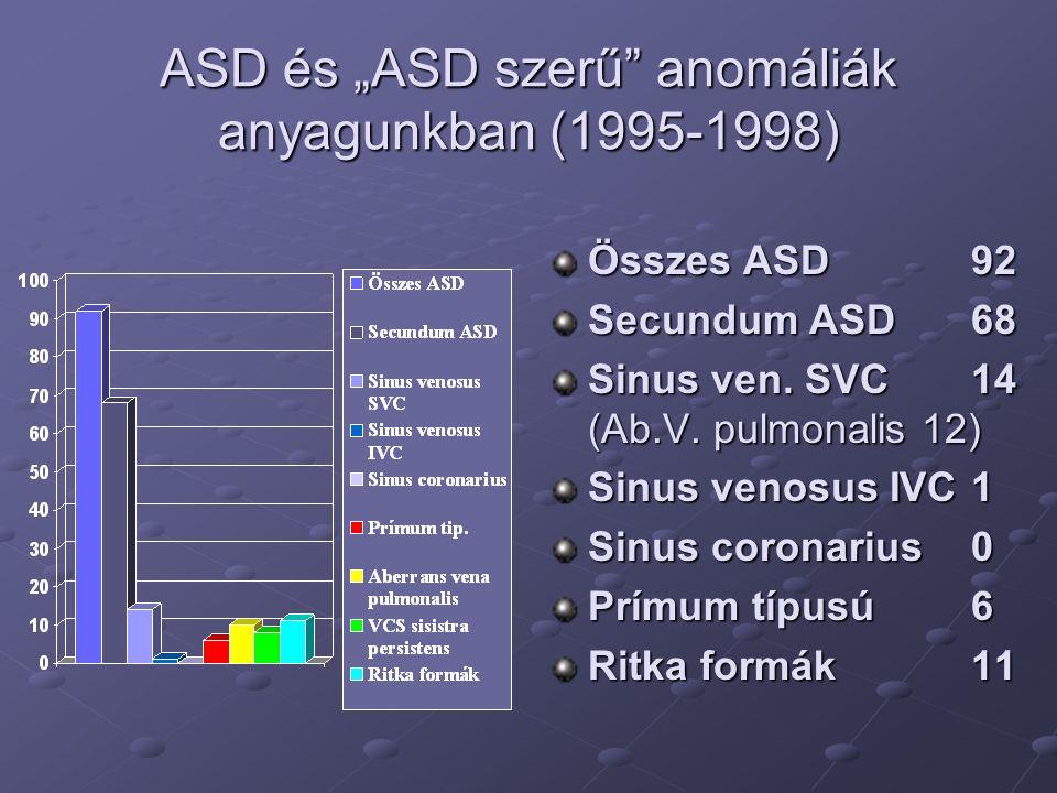 """ASD és """"ASD szerű"""" anomáliák anyagunkban (1995-1998) Összes ASD 92 Secundum ASD 68 Sinus ven. SVC 14 (Ab.V. pulmonalis 12) Sinus venosus IVC 1 Sinus c"""