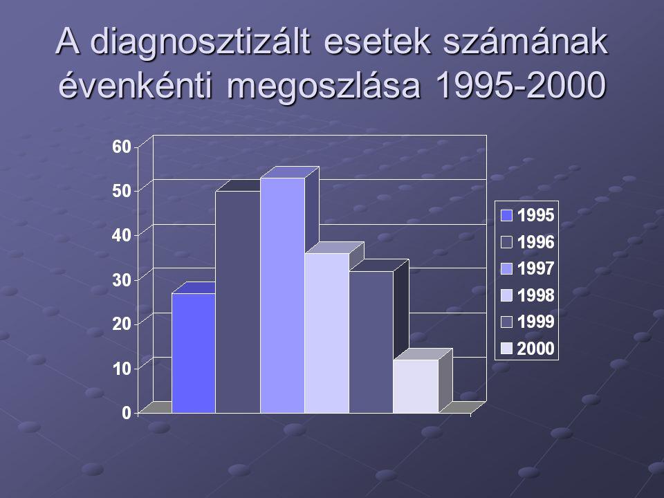A diagnosztizált esetek számának évenkénti megoszlása 1995-2000