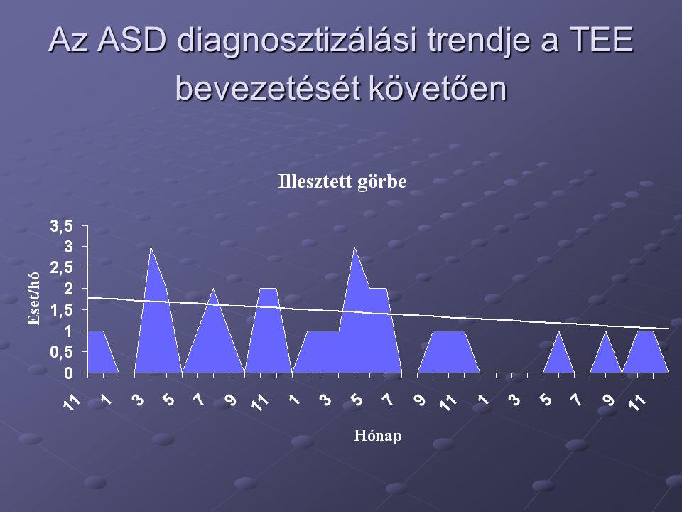 Az ASD diagnosztizálási trendje a TEE bevezetését követően