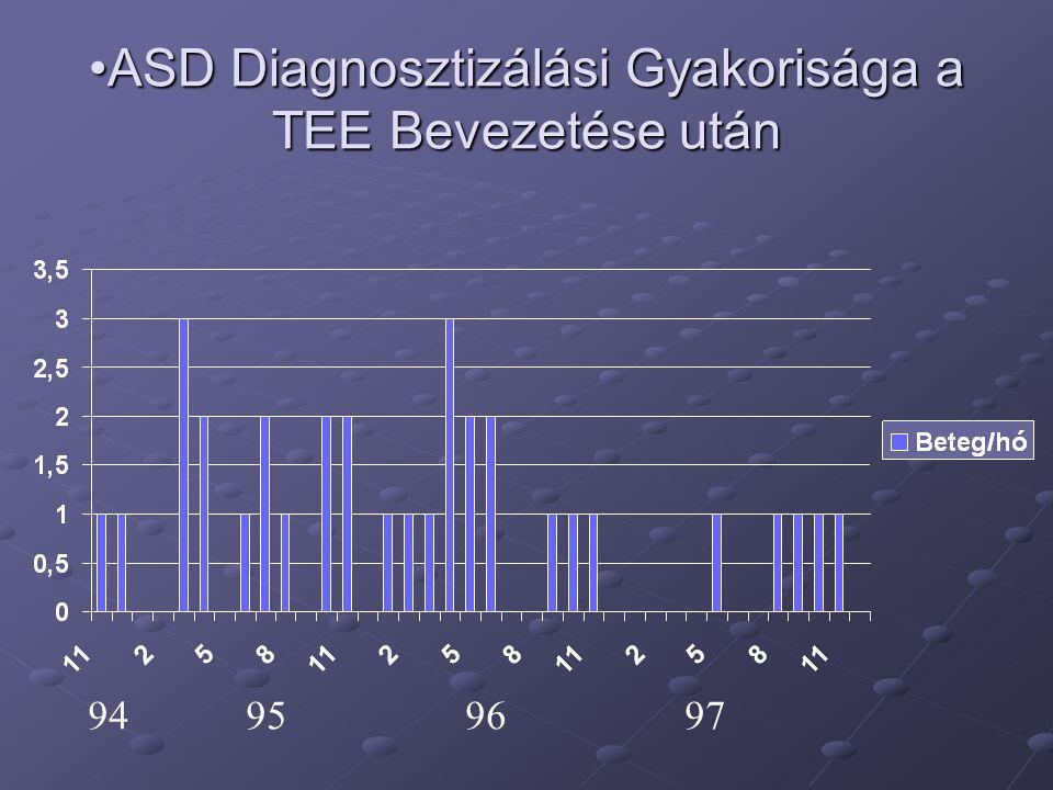 •ASD Diagnosztizálási Gyakorisága a TEE Bevezetése után 