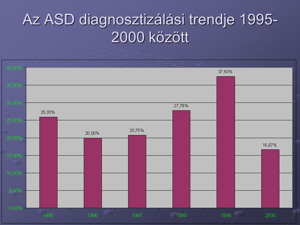 Az ASD diagnosztizálási trendje 1995- 2000 között
