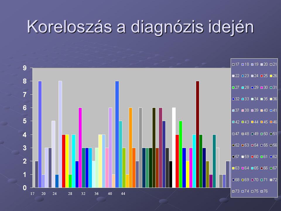 Koreloszás a diagnózis idején 1720242832364044