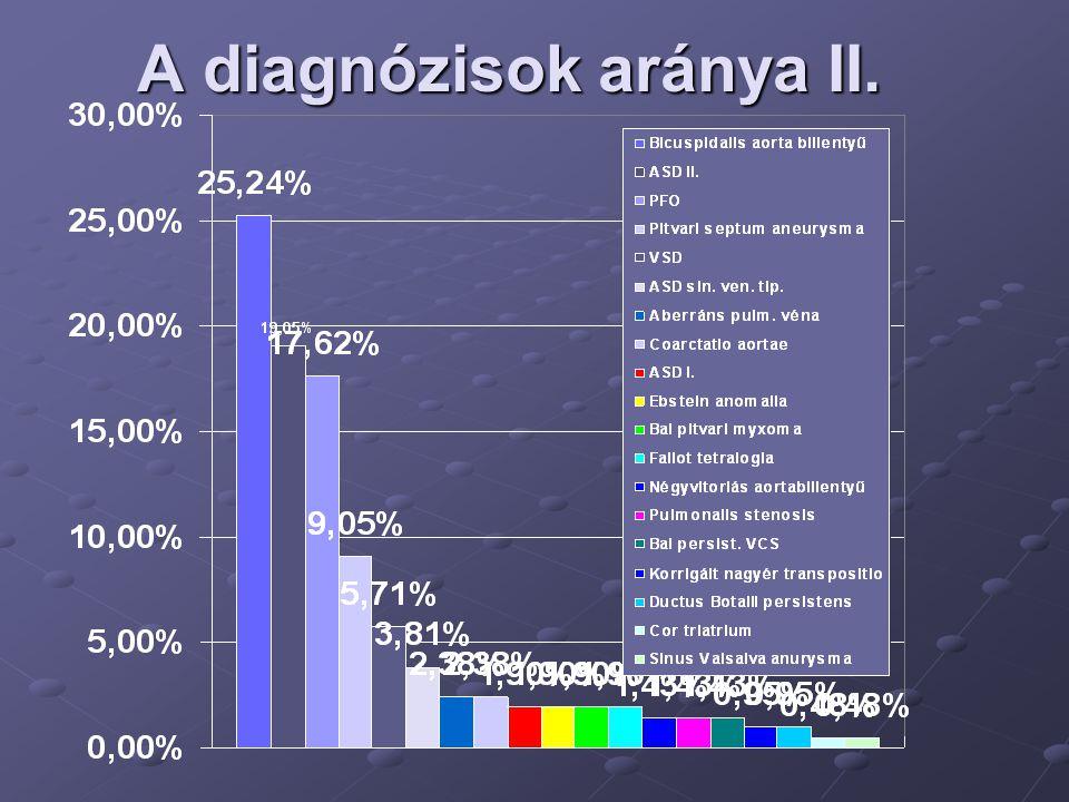 A diagnózisok aránya II.