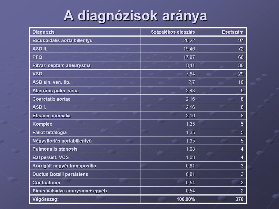 A diagnózisok aránya Diagnózis Százalékos eloszlás Esetszám Bicuspidalis aorta billentyű 26,2297 ASD II. 19,4672 PFO17,8766 Pitvari septum aneurysma 8