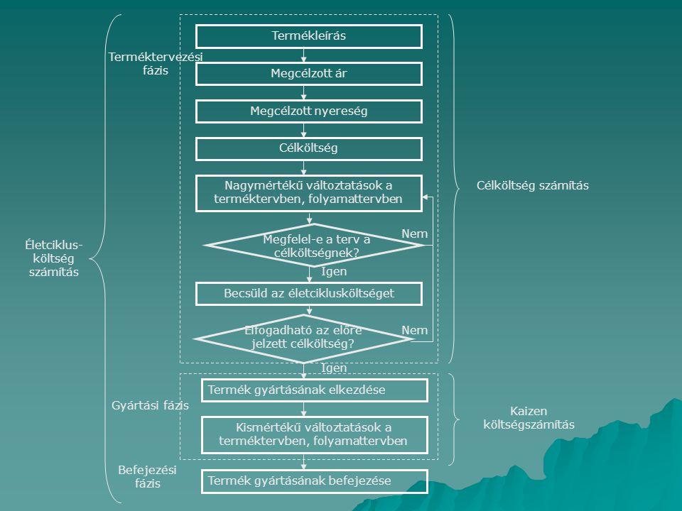 Termékleírás Megcélzott ár Megcélzott nyereség Célköltség Nagymértékű változtatások a terméktervben, folyamattervben Becsüld az életciklusköltséget Termék gyártásának elkezdése Termék gyártásának befejezése Kismértékű változtatások a terméktervben, folyamattervben Megfelel-e a terv a célköltségnek.
