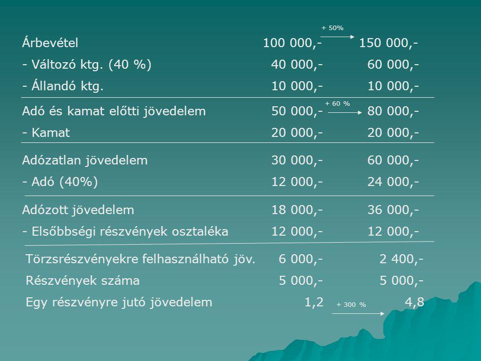 Árbevétel100 000,-150 000,- - Változó ktg. (40 %) 40 000,- 60 000,- - Állandó ktg.