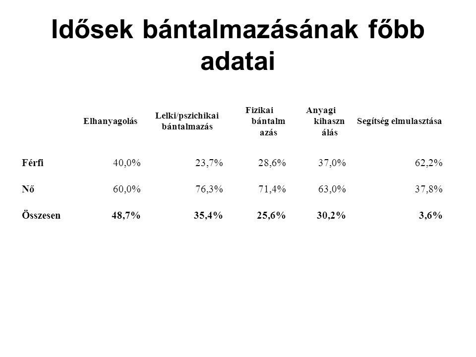 Elhanyagolás Lelki/pszichikai bántalmazás Fizikai bántalm azás Anyagi kihaszn álás Segítség elmulasztása Férfi40,0%23,7%28,6%37,0%62,2% Nő60,0%76,3%71