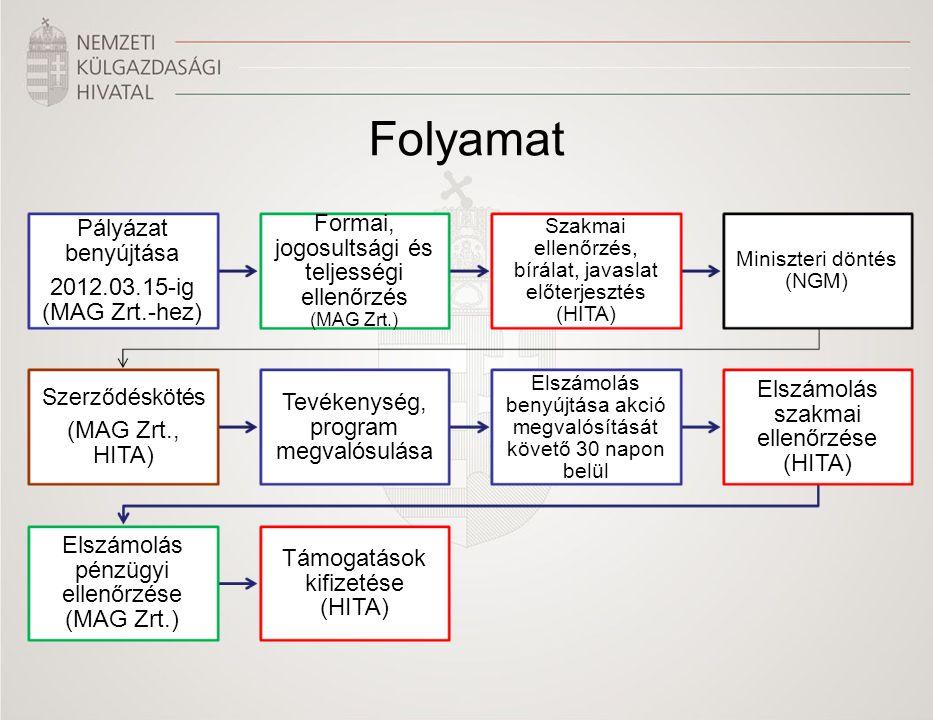 Folyamat Pályázat benyújtása 2012.03.15-ig (MAG Zrt.-hez) Formai, jogosultsági és teljességi ellenőrzés (MAG Zrt.) Szakmai ellenőrzés, bírálat, javasl