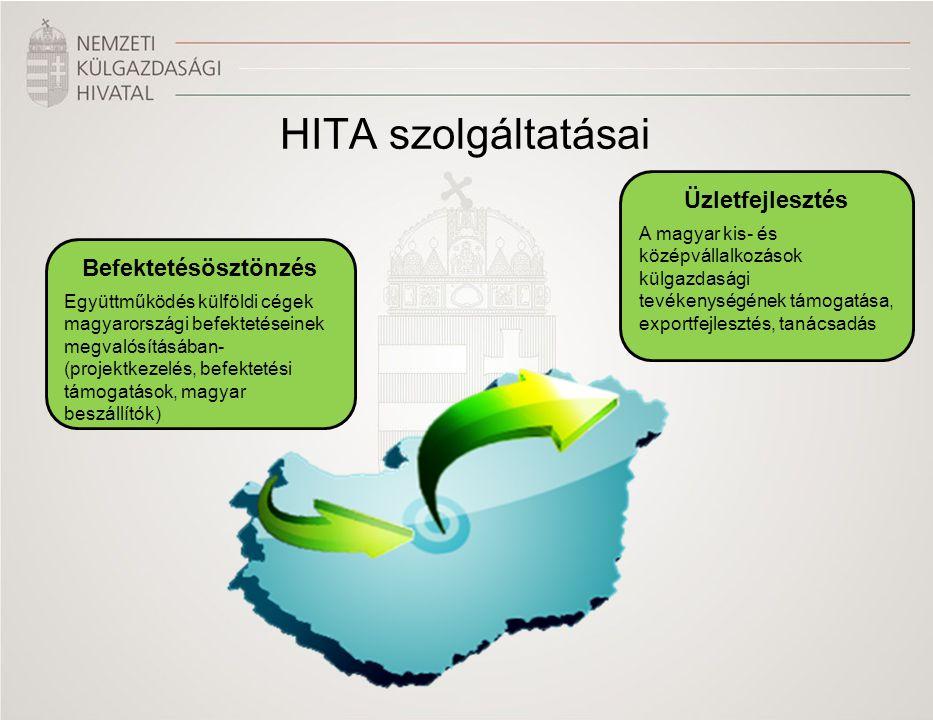 HITA szolgáltatásai Befektetésösztönzés Együttműködés külföldi cégek magyarországi befektetéseinek megvalósításában- (projektkezelés, befektetési támogatások, magyar beszállítók) Üzletfejlesztés A magyar kis- és középvállalkozások külgazdasági tevékenységének támogatása, exportfejlesztés, tanácsadás