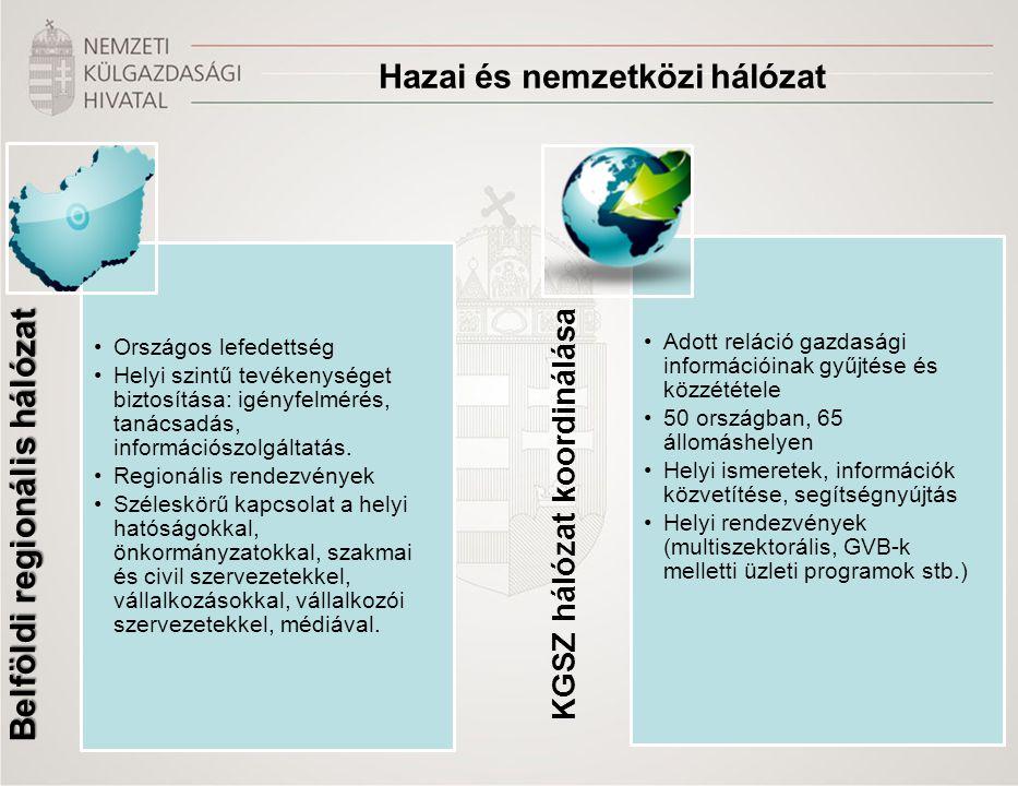 Hazai és nemzetközi hálózat Belföldi regionális hálózat •Országos lefedettség •Helyi szintű tevékenységet biztosítása: igényfelmérés, tanácsadás, információszolgáltatás.