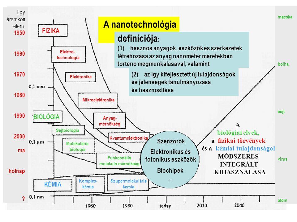 fizikai nanotech. példák