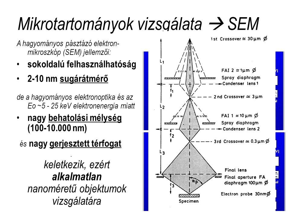 Mikrotartományok vizsgálata  SEM és nagy gerjesztett térfogat A hagyományos pásztázó elektron- mikroszkóp (SEM) jellemzői: • sokoldalú felhasználhatóság • 2-10 nm sugárátmérő de a hagyományos elektronoptika és az Eo ~5 - 25 keV elektronenergia miatt • nagy behatolási mélység (100-10.000 nm).