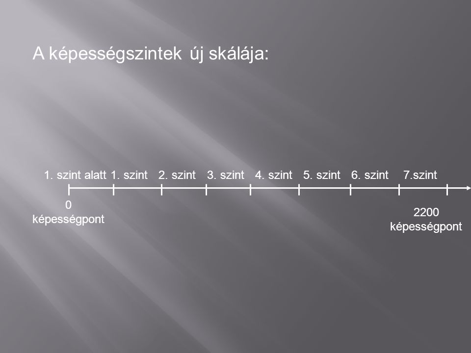 1. szint alatt1. szint5. szint6. szint7.szint A képességszintek új skálája: 0 képességpont 2.