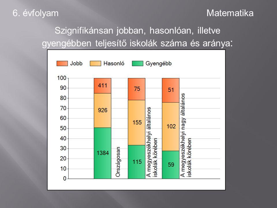 6. évfolyamMatematika Szignifikánsan jobban, hasonlóan, illetve gyengébben teljesítő iskolák száma és aránya :