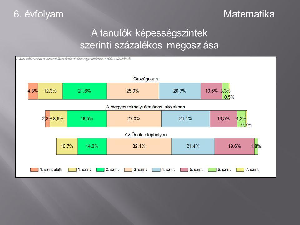 8. évfolyamSzövegértés A tanulók egyéni fejlődése a komplex fejlődési modell alapján osztályonként