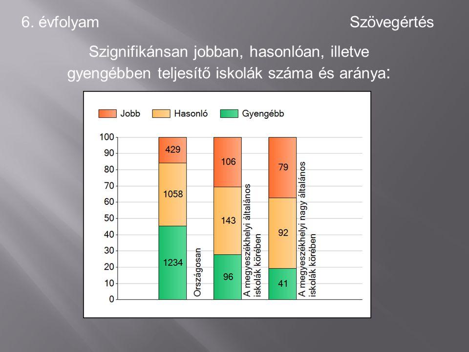 6. évfolyamSzövegértés Szignifikánsan jobban, hasonlóan, illetve gyengébben teljesítő iskolák száma és aránya :