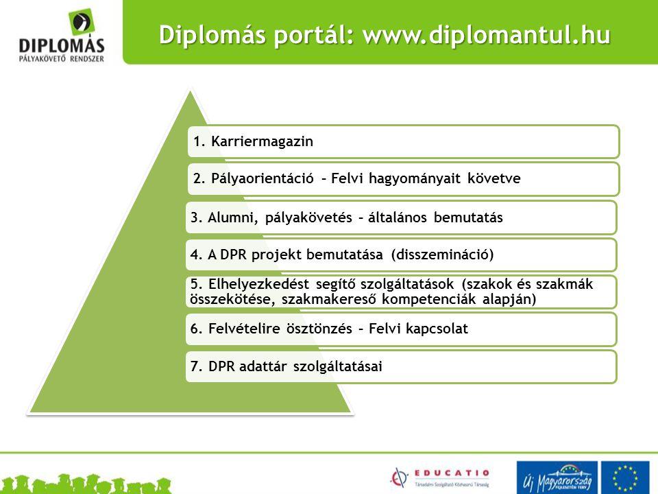 Diplomás portál: www.diplomantul.hu 1. Karriermagazin2. Pályaorientáció – Felvi hagyományait követve3. Alumni, pályakövetés – általános bemutatás4. A