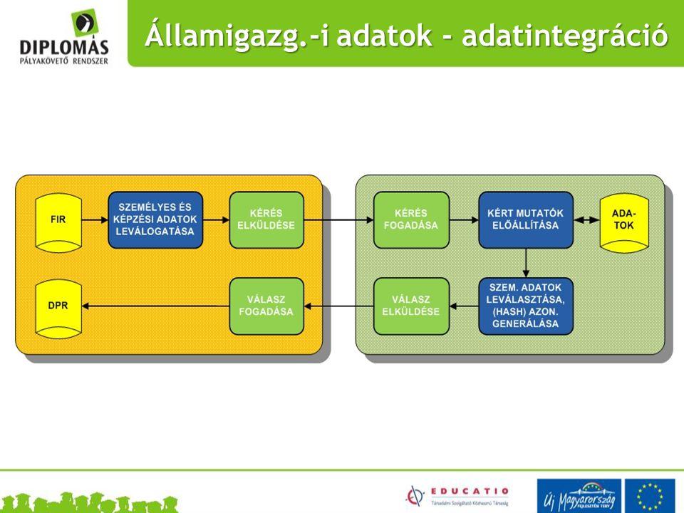 Államigazg.-i adatok - adatintegráció