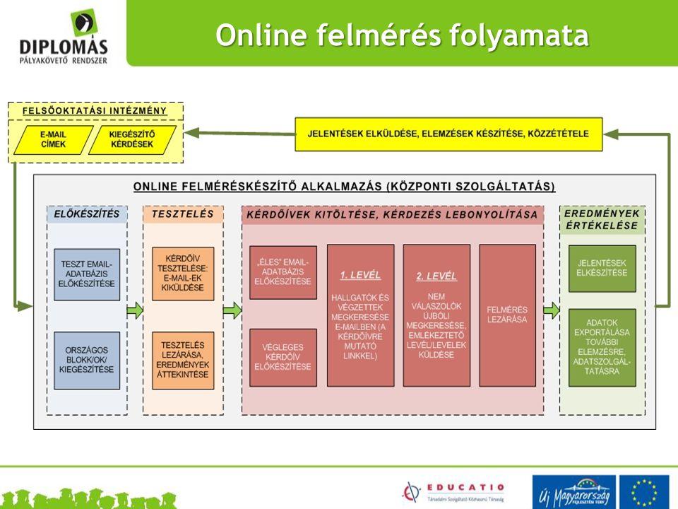 Online felmérés folyamata