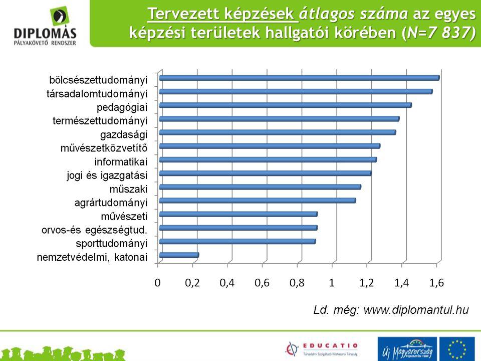 Tervezett képzések átlagos száma az egyes képzési területek hallgatói körében (N=7 837) Ld. még: www.diplomantul.hu