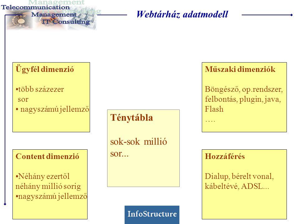 Webtárház adatmodell Ténytábla sok-sok millió sor... Ügyfél dimenzió •több százezer sor • nagyszámú jellemző Content dimenzió •Néhány ezertől néhány m
