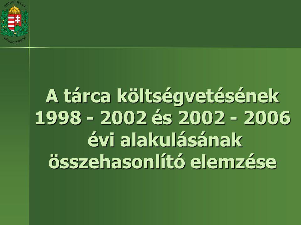 A tárca költségvetésének 1998 - 2002 és 2002 - 2006 évi alakulásának összehasonlító elemzése
