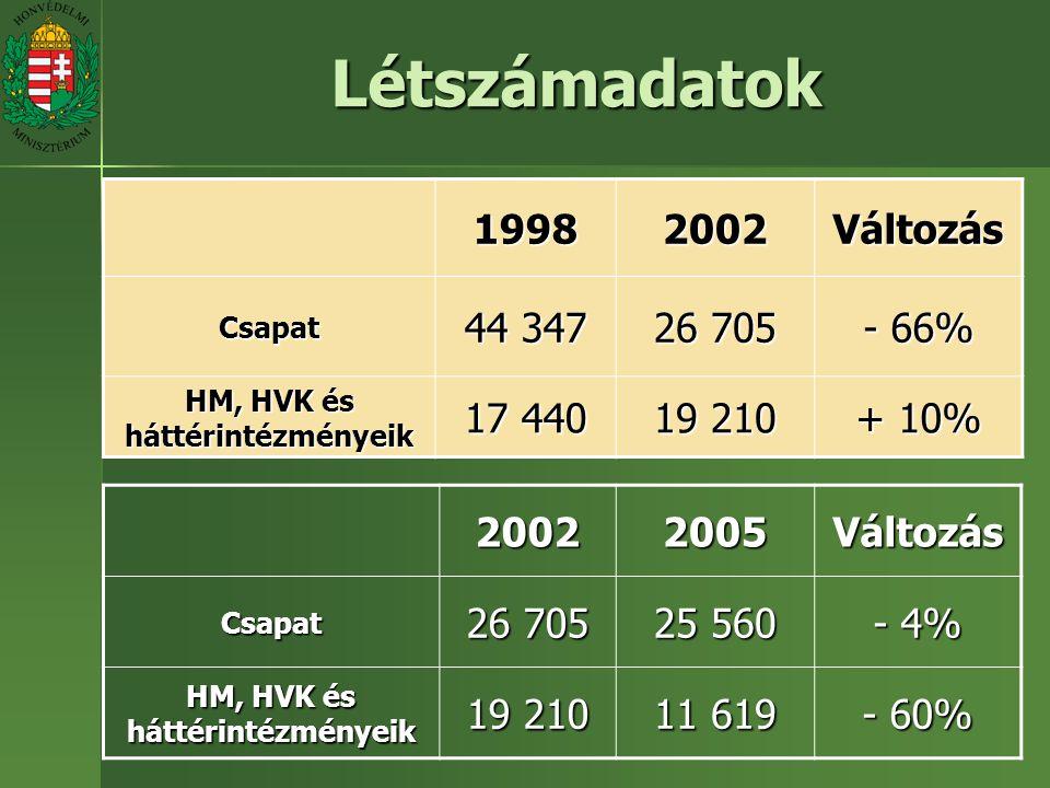 Létszámadatok19982002Változás Csapat 44 347 26 705 - 66% HM, HVK és háttérintézményeik 17 440 19 210 + 10% 20022005VáltozásCsapat 26 705 25 560 - 4% HM, HVK és háttérintézményeik 19 210 11 619 - 60%