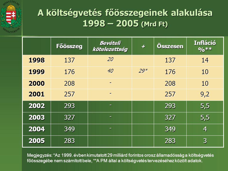 A költségvetés főösszegeinek alakulása 1998 – 2005 (Mrd Ft) Főösszeg Bevételi kötelezettség +Összesen Infláció %** 19981372013714 19991764029*17610 2000208-20810 2001257-2579,2 2002293-2935,5 2003327-3275,5 2004349-3494 20052832833 Megjegyzés: *Az 1999.