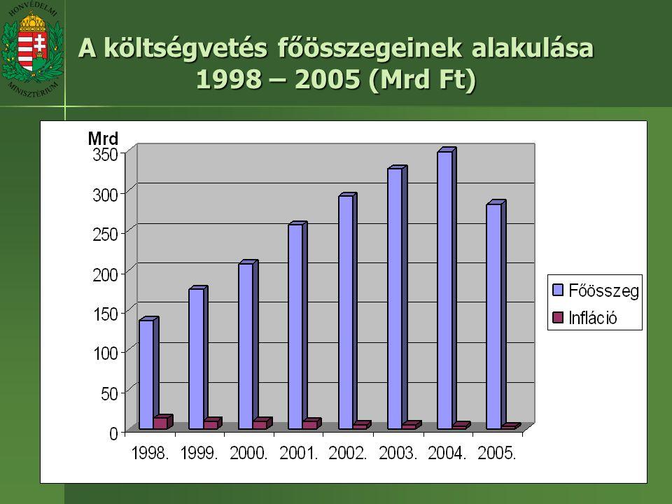 A költségvetés főösszegeinek alakulása 1998 – 2005 (Mrd Ft)
