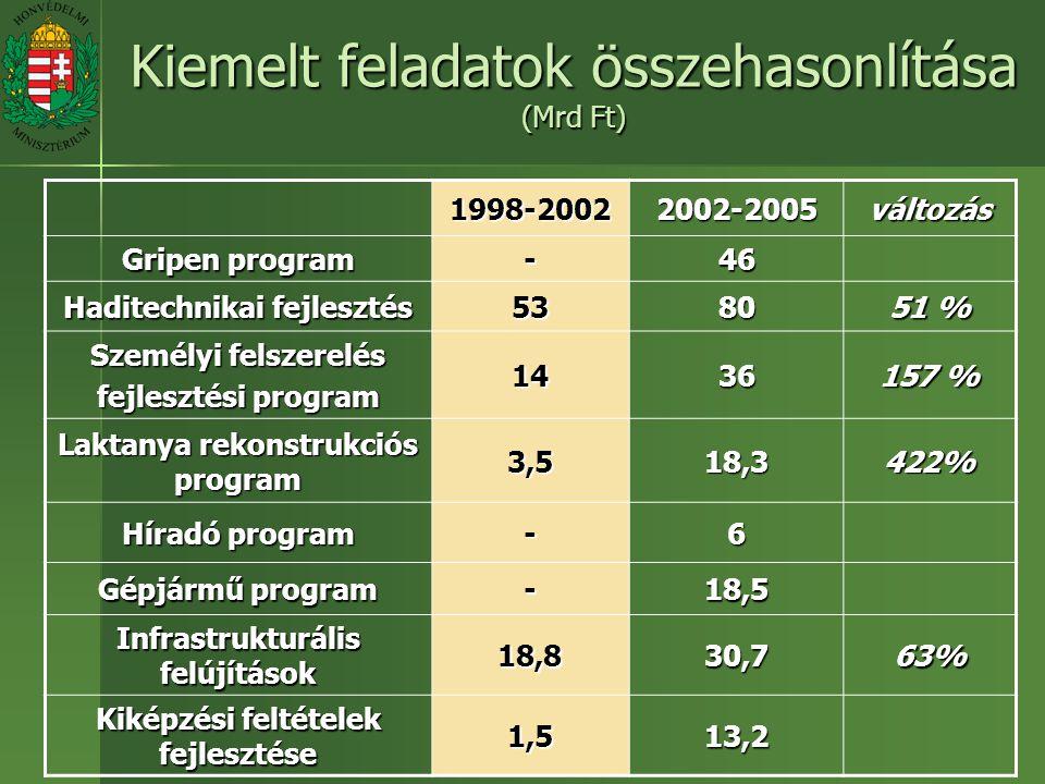 Kiemelt feladatok összehasonlítása (Mrd Ft) 1998-20022002-2005változás Gripen program -46 Haditechnikai fejlesztés 5380 51 % Személyi felszerelés fejlesztési program 1436 157 % Laktanya rekonstrukciós program 3,518,3422% Híradó program -6 Gépjármű program -18,5 Infrastrukturális felújítások 18,830,763% Kiképzési feltételek fejlesztése 1,513,2