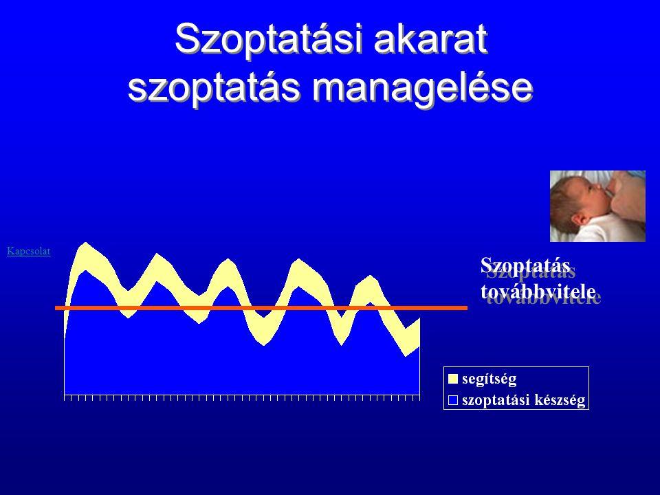 Szoptatási akarat szoptatás managelése Szoptatás továbbvitele Szoptatás továbbvitele Kapcsolat