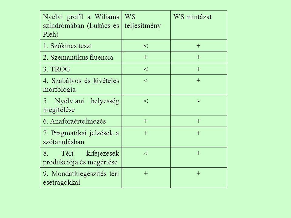 Nyelvi profil a Wiliams szindrómában (Lukács és Pléh) WS teljesítmény WS mintázat 1. Szókincs teszt<+ 2. Szemantikus fluencia++ 3. TROG<+ 4. Szabályos