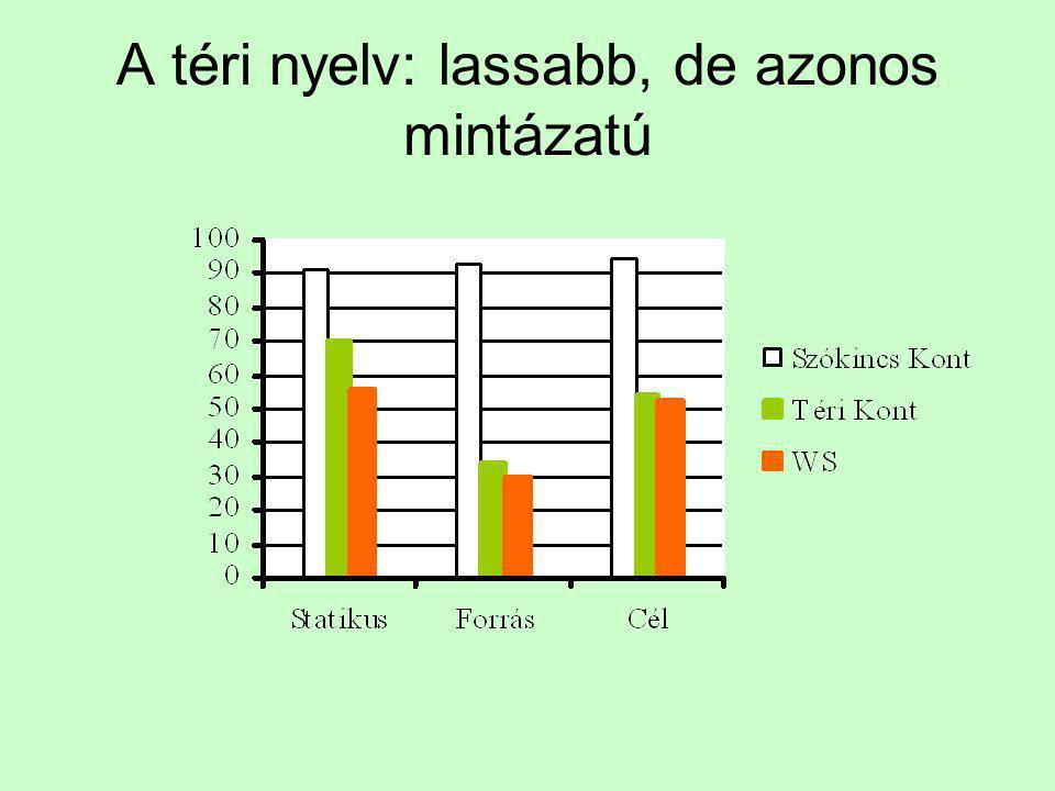 A téri nyelv: lassabb, de azonos mintázatú