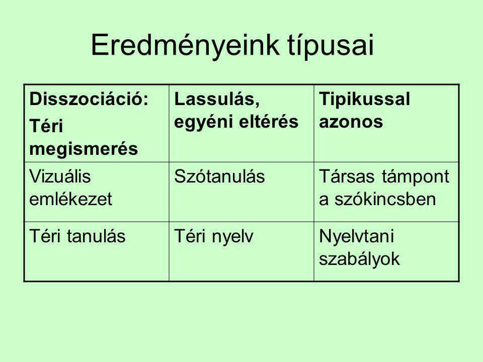 """Nyelvi adataink : Elméletek és a magyar 'próbák ' •Elmélet és nemzetközi eredmény •Gyakoriság nem releváns a szókincsben •Szókincs nem szokványosan szerveződik •Nyelvtani szabályok jók, túláltalánosítás (Pinker, Clahsen) •Téri nyelv nagyon gyenge •Magyar """"próbák és eredmények •Gyakoriság fontos, nagy egyéni eltérések •Több kategóriában szokványos •Több tőtípusnál kiderül, hogy nem tér el a szabványtól •Gyenge de nincsen minőségi eltérés"""