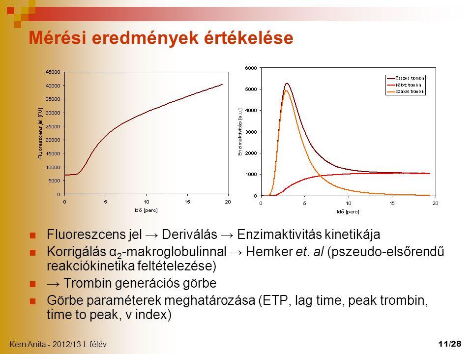 Kern Anita - 2012/13 I. félév 11/28 Mérési eredmények értékelése  Fluoreszcens jel → Deriválás → Enzimaktivitás kinetikája  Korrigálás α 2 -makroglo