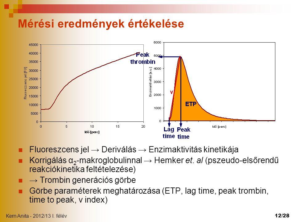 Kern Anita - 2012/13 I. félév 12/28 Mérési eredmények értékelése  Fluoreszcens jel → Deriválás → Enzimaktivitás kinetikája  Korrigálás α 2 -makroglo