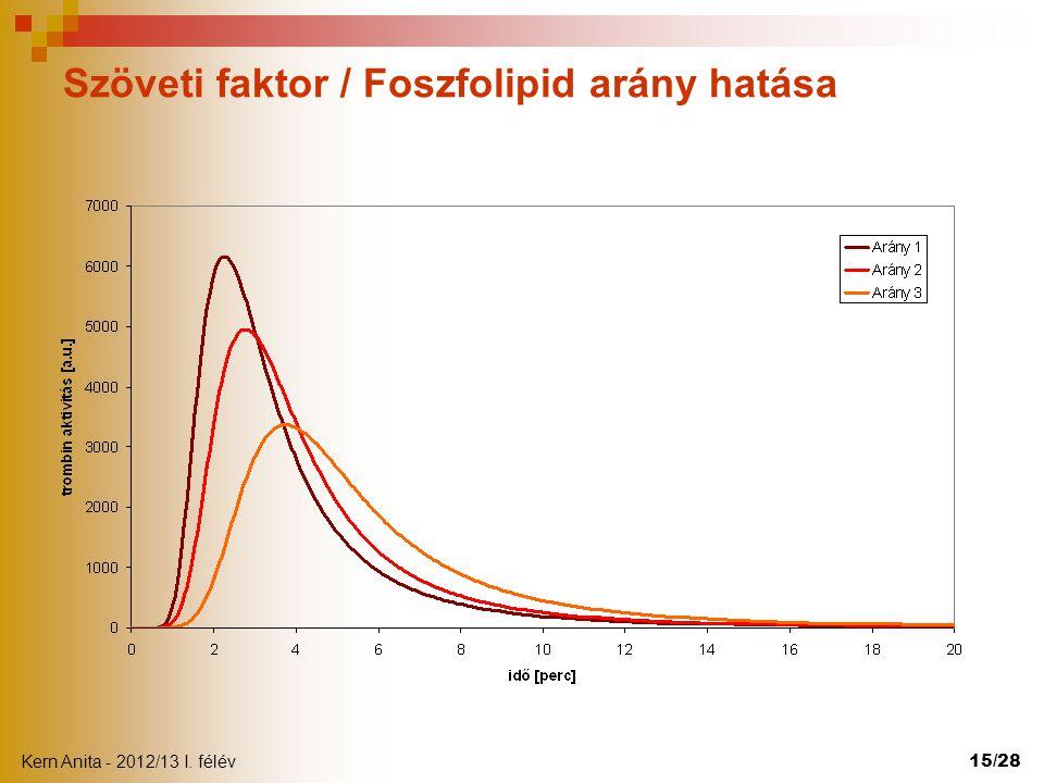 Kern Anita - 2012/13 I. félév 15/28 Szöveti faktor / Foszfolipid arány hatása