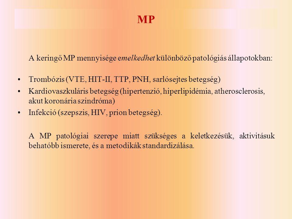 MP A keringő MP mennyisége emelkedhet különböző patológiás állapotokban: •Trombózis (VTE, HIT-II, TTP, PNH, sarlósejtes betegség) •Kardiovaszkuláris b